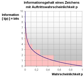 Entropie: Informationsgehalt eines Zeichens für diskrete <br/>Auftrittswahrscheinlichkeit. Grafik: Wikipedia