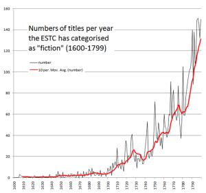 ESTC (English Short Title Catalogue ) Daten der jährlichen Produktion fiktionaler Prosa auf dem englischen Buchmarkt. Quelle: Wikipedia